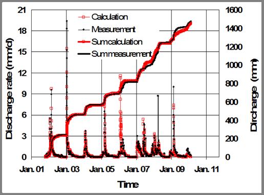 Lysimetervergleich